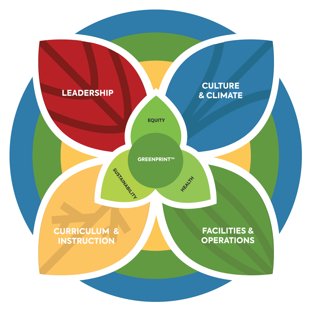 Green Schools National Network GreenPrint™